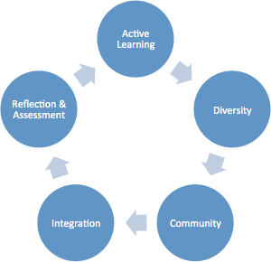 Diagram of the cycle of teach methodologies for using cases